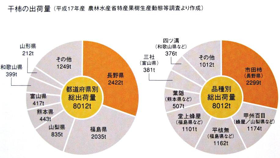 市田柿関連データ2